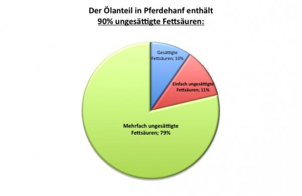 Zusammensetzung Oelanteil in Pferdehanf